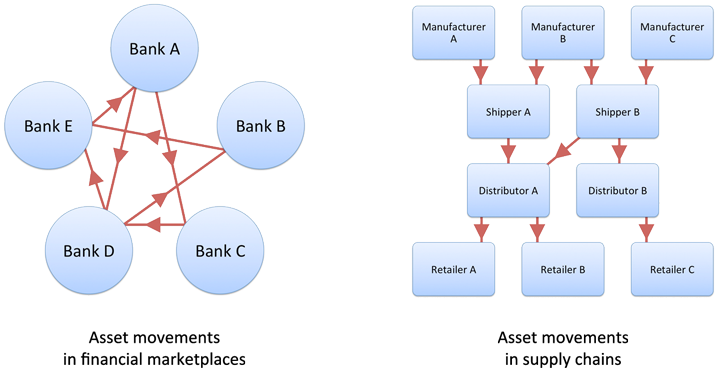 Finance-vs-Supply-Chain-Transactions