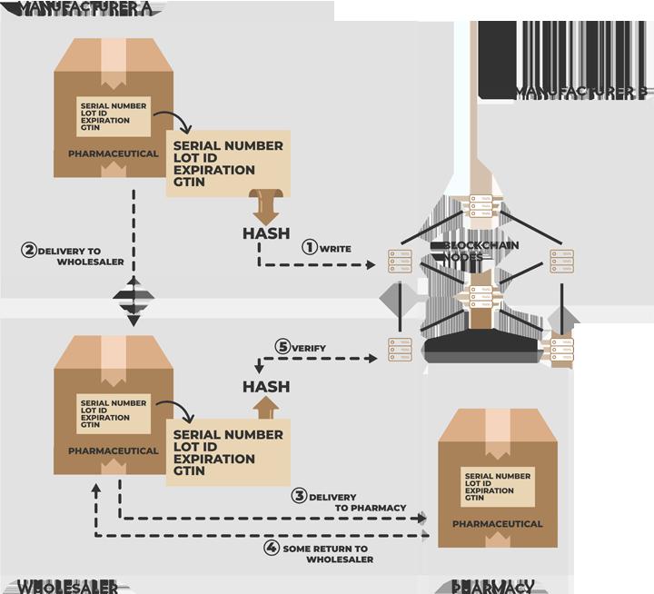 SAP Pharma Blockchain Diagram