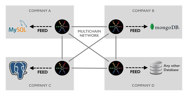 MultiChain Feeds Diagram
